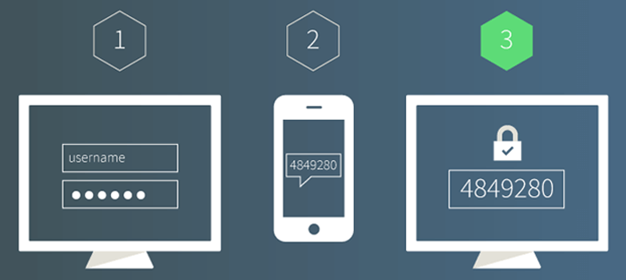 Use Two Factor Authentication Plugin